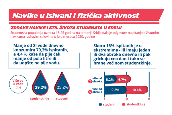Galenika Research Shows that Students in Serbia need Healthier Habits