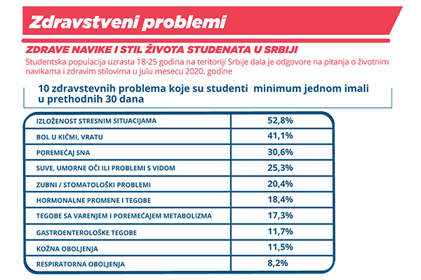 Galenika Research: Stress, spinal and back pain and sleep disorders are three most common health problems of students in Serbia
